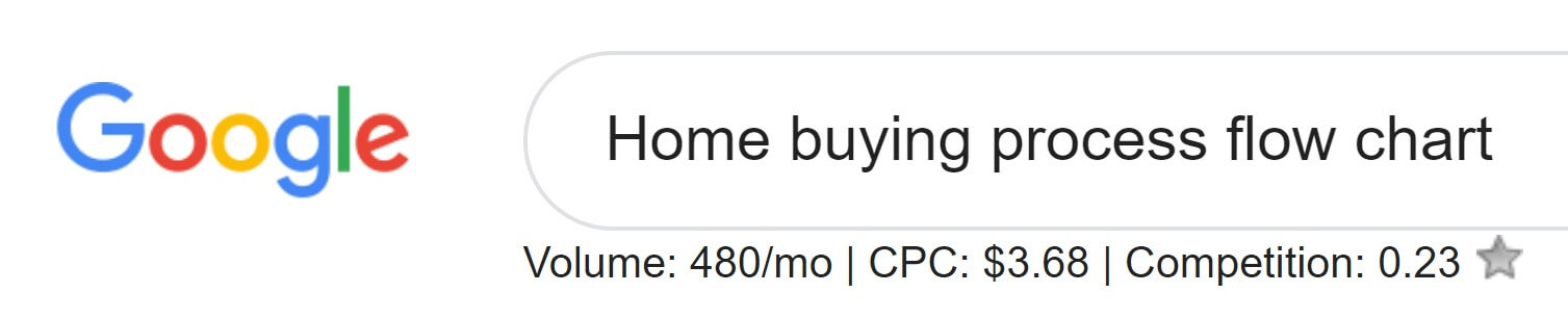"""Google search bar with """"home buying process flow chart"""" in the text field, with search metrics displayed underneath."""