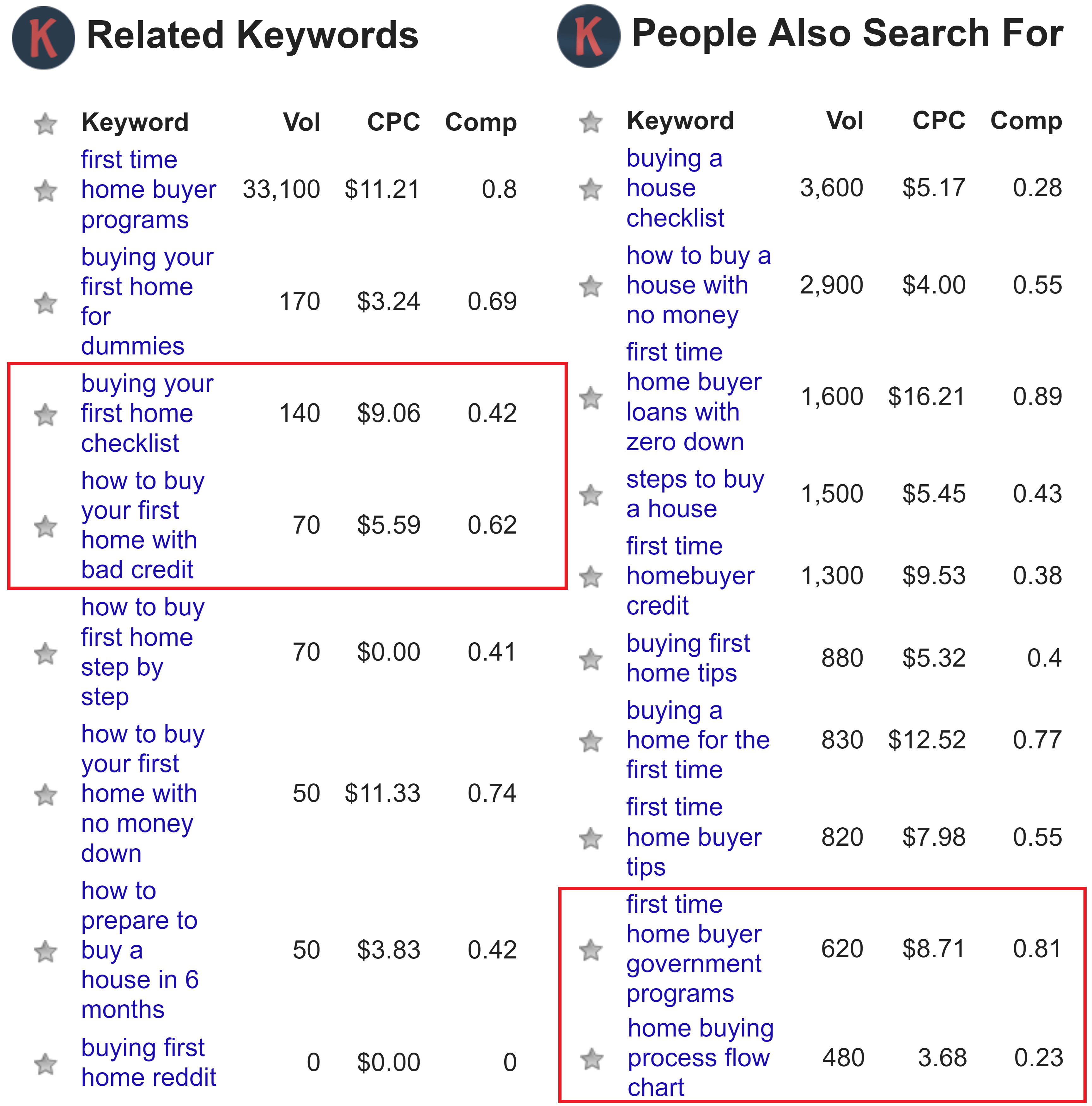 Related Keywords displayed by Keywords Everywhere Analytics tool for real estate SEO search results.
