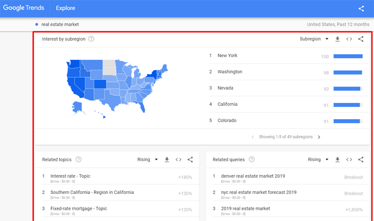 Google Trends interest by subregion