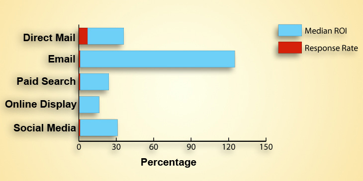 direct mail roi graph