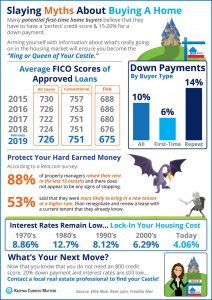 Slaying Myths home buying