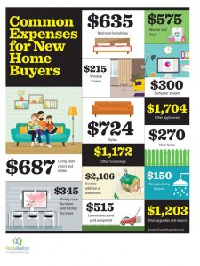 common expenses for new buyers