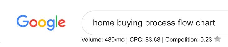 home buying flowchart