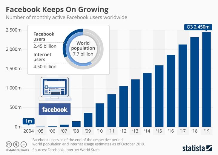 facebook keeps on growing