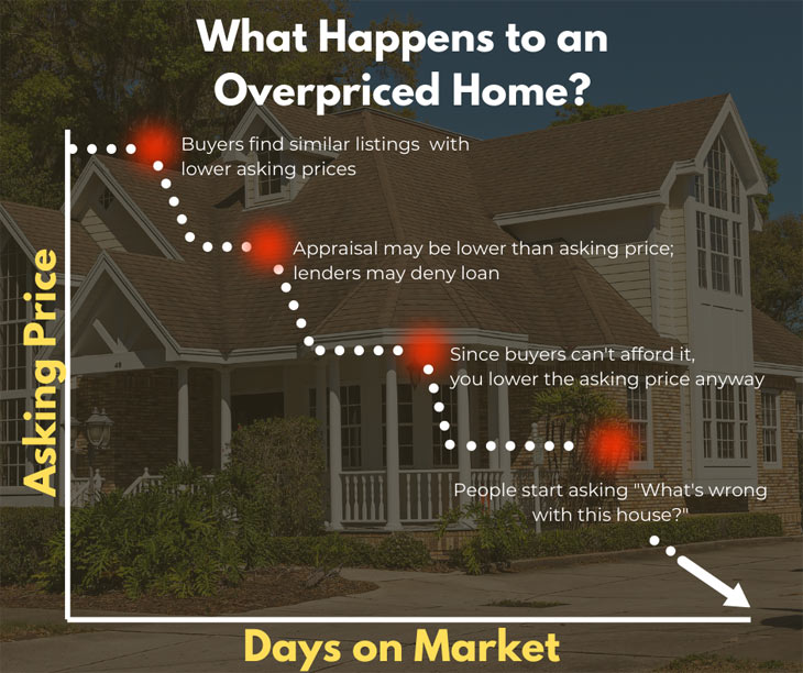 what happens to overpriced homes