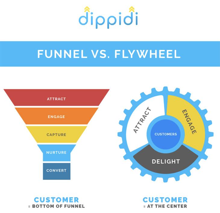 dippidi flywheel system